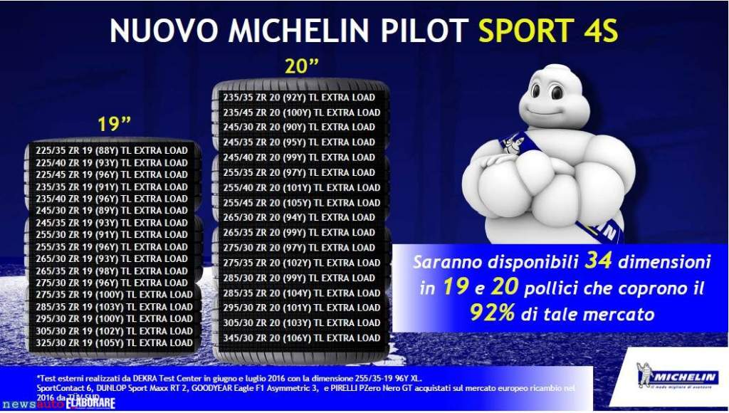 Misure Michelin Pilot_Sport4S