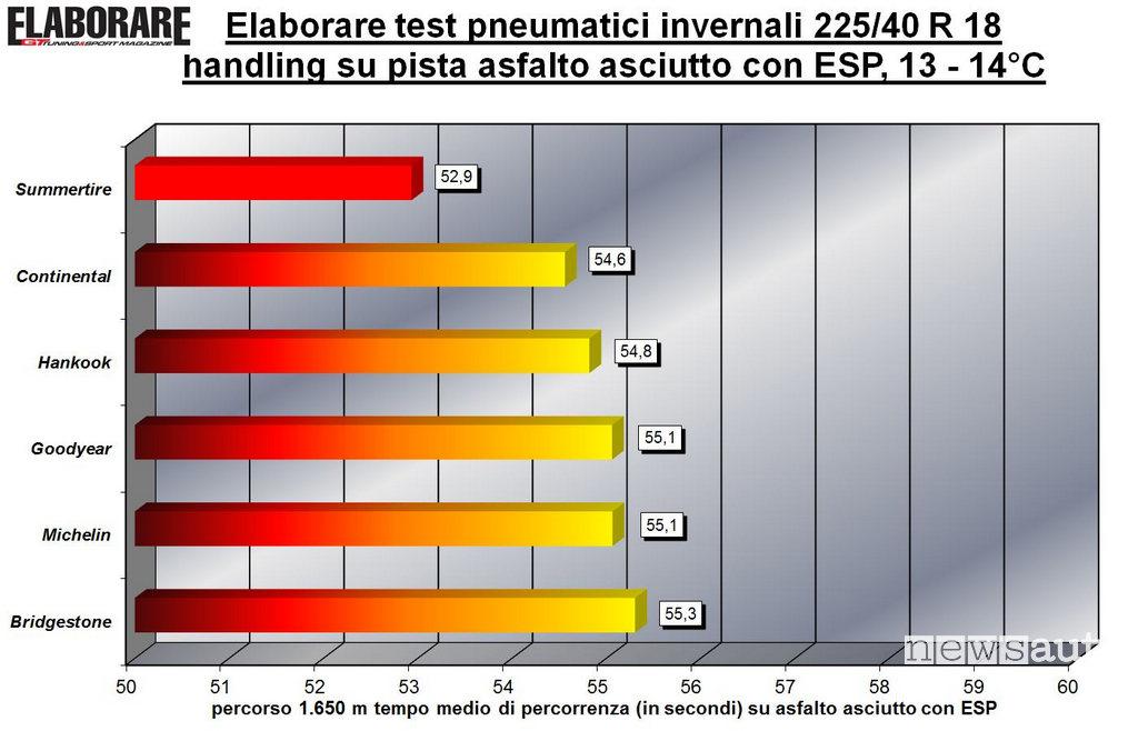 Penumatici invernali Test Asciutto Handling