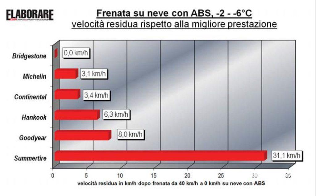test FRENATA SU NEVE prova comparativa PNEUMATICI INVERNALI (velocità residua) bridgestone michelin continental Hankook Goodyear