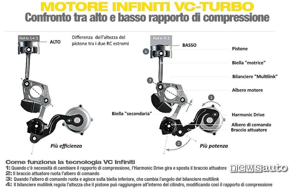 motore Infiniti 2.0 vc-turbo funzionamento