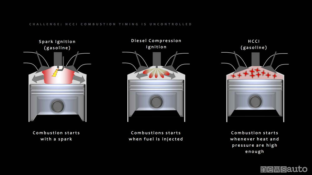 Confronto tra combustione in un motore a benzina, diesel e HCCI a benzina per compressione senza alcun altro controllo.