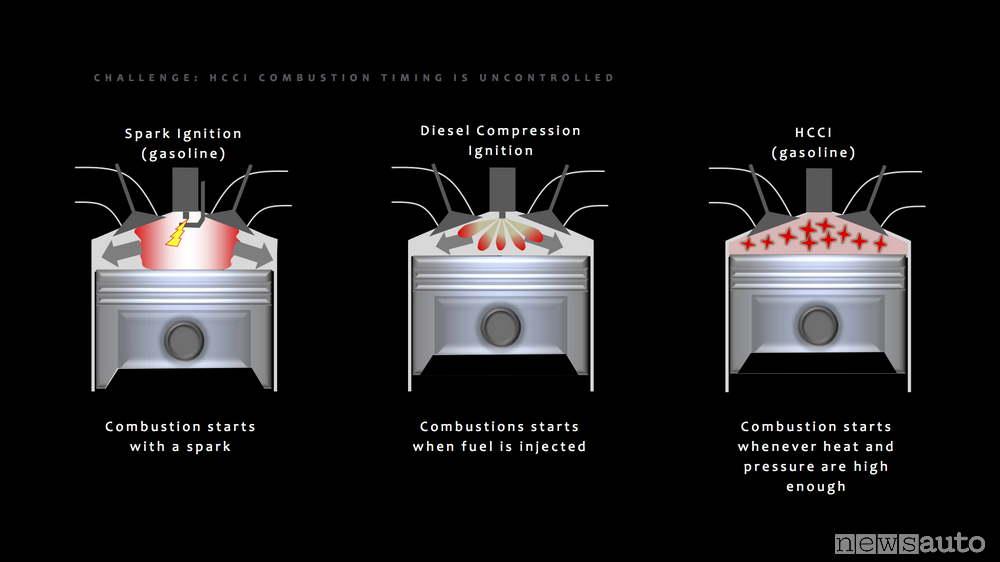 Tecnologia SPCCI motore Skyactiv-X