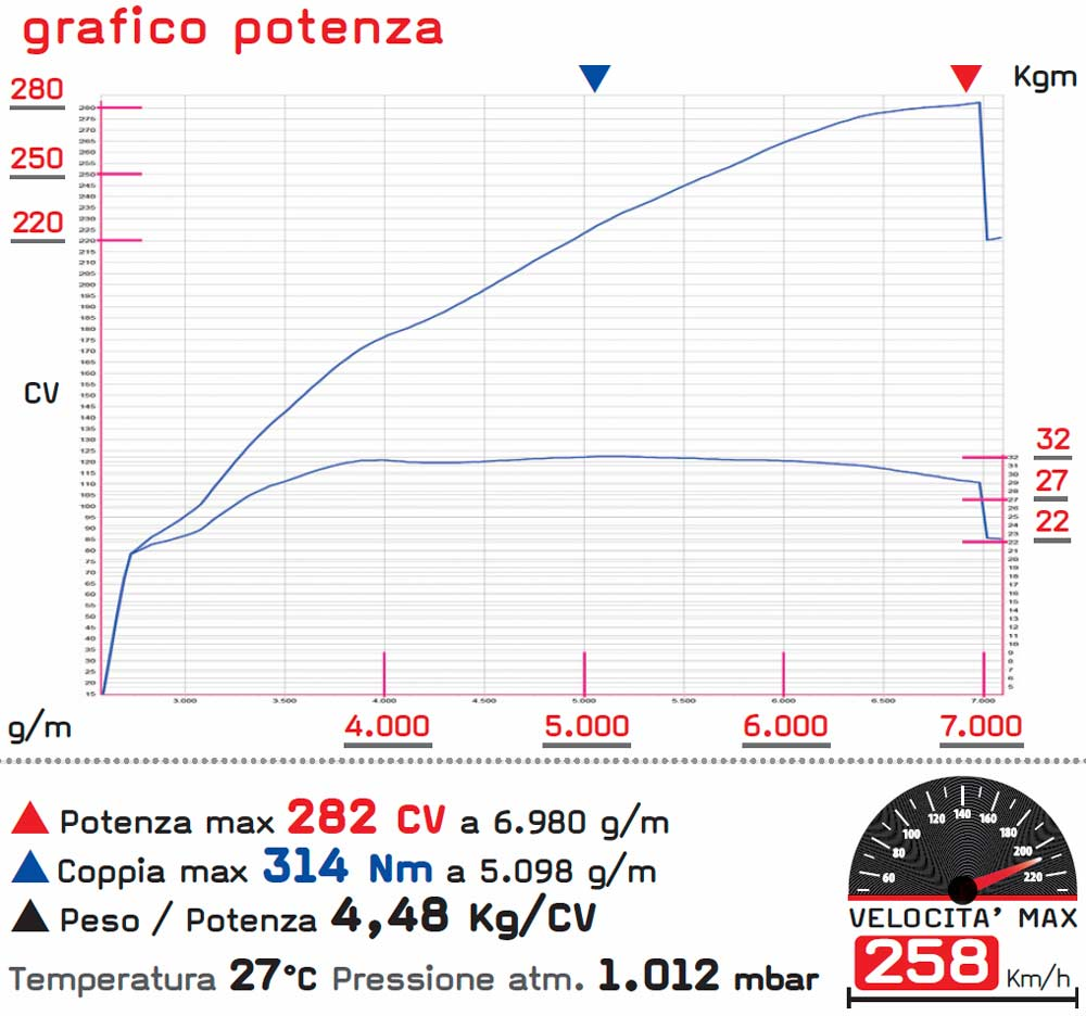Toyota GT86 kit volumetrico dyno test