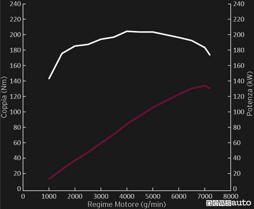 urva di potenza e coppia del motore Mazda 2000 cc della MX-5 Skyactiv-G