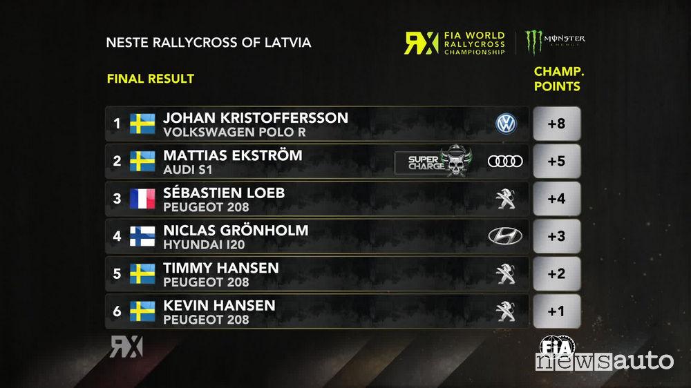 WRX 2018 classifica Rallycross Lettonia