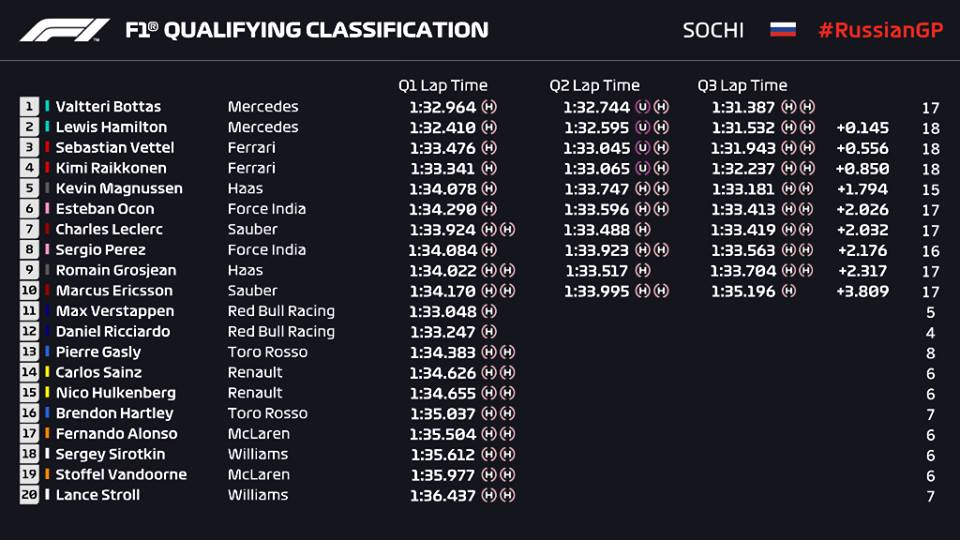 Qualifiche F1 Gp Russia 2018, griglia di partenza
