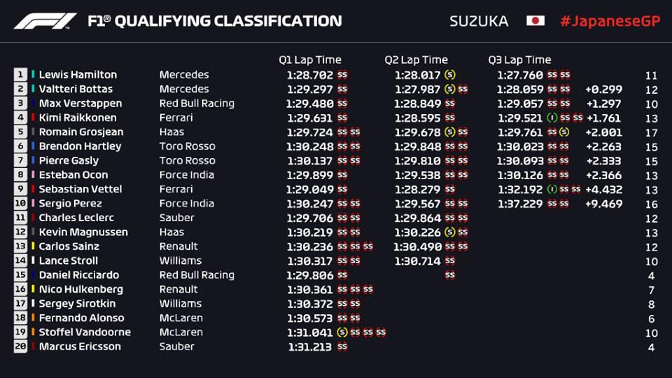 Qualifiche F1 Gp Giappone 2018, griglia di partenza