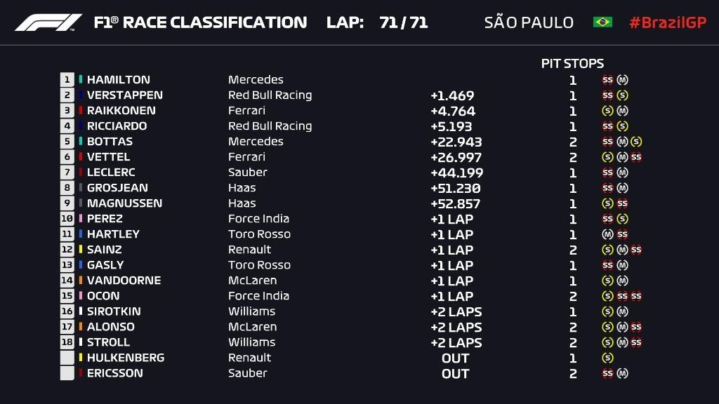 F1 2018 CLASSIFICHE gara Brasile