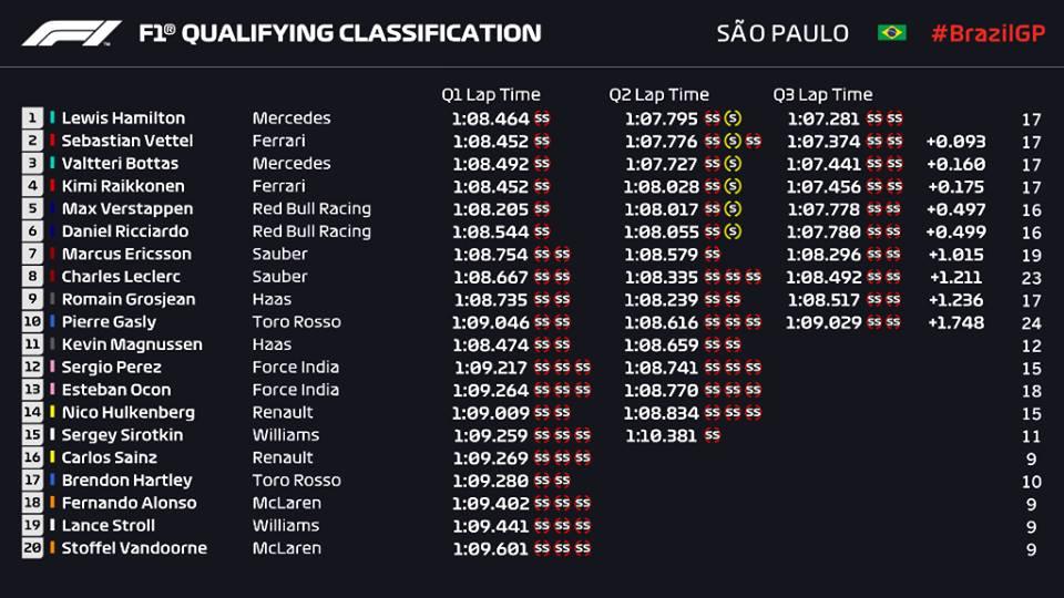 Qualifiche F1 Gp Brasile 2018, griglia di partenza