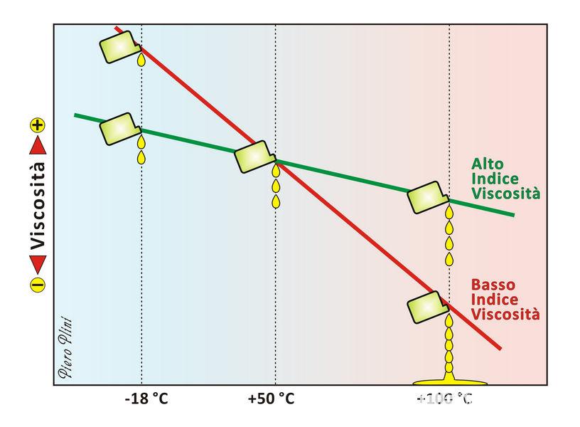 Come variano le caratteristiche dell'olio in base alla temperatura e all'indice di viscosità