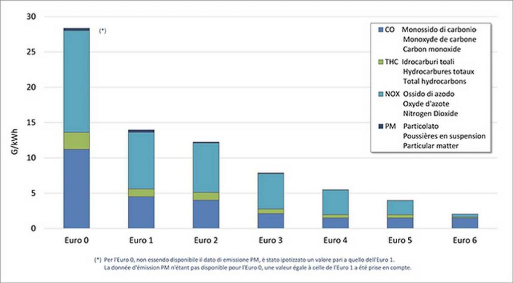 Grafico valori limite particolato da Euro 0 a Euro 6