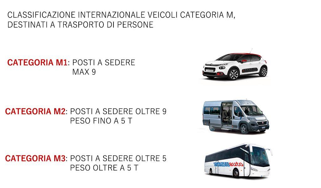 classificazione internazionale dei veicoli categoria M
