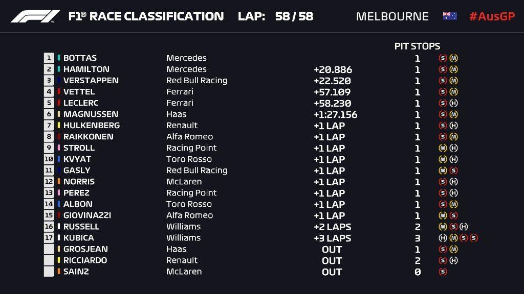 F1 2019 CLASSIFICHE gara Australia