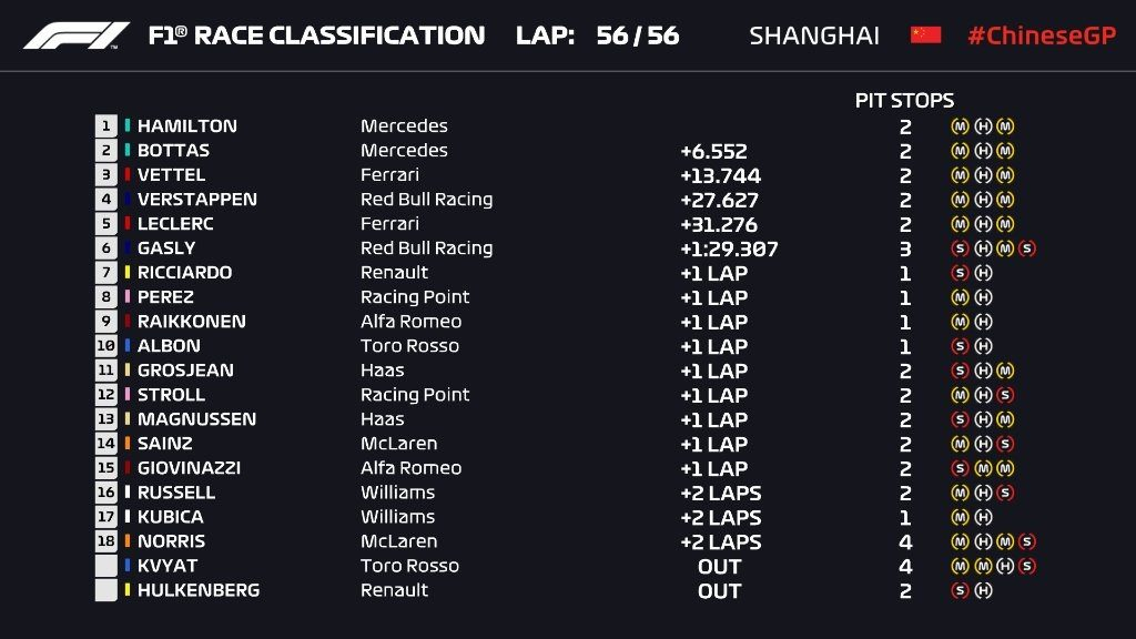 F1 Gp Cina 2019 classifica gara