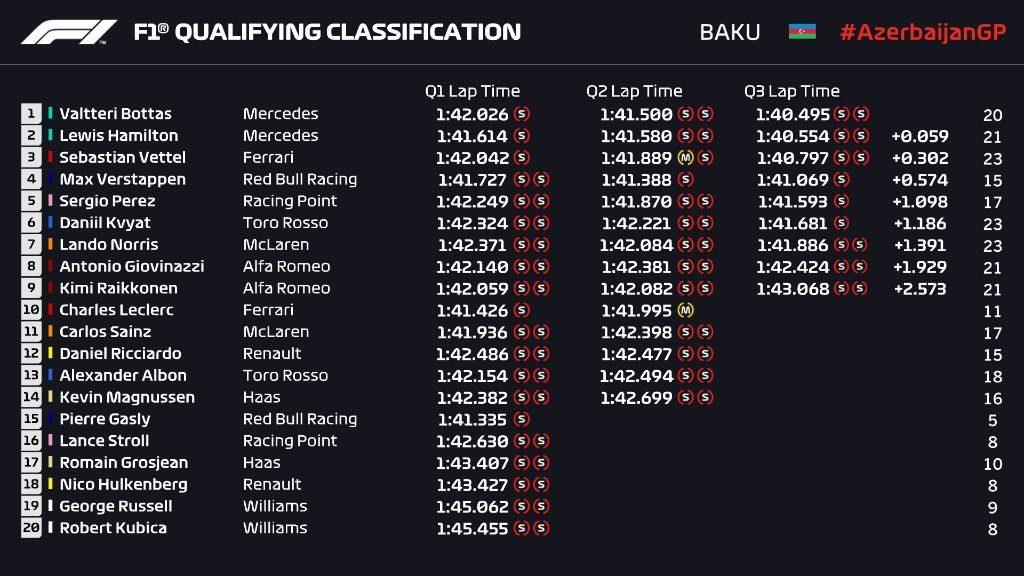 Qualifiche F1 Gp Azerbaijan 2019, la griglia di partenza