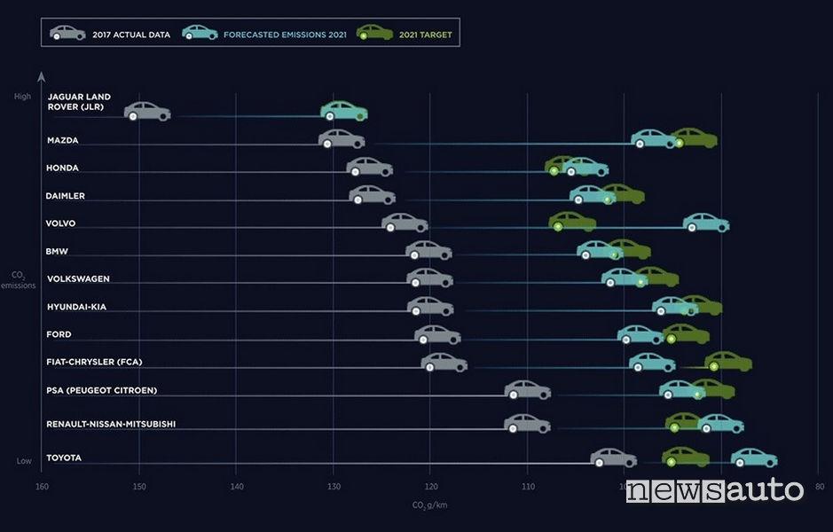 Target emissioni auto Europa 2021 per Mazda, Honda, Daimler, Volvo, BWM, Volkswagen, Hyundai, Kia, Ford, Fiat Chrysler (FCA), PSA (Peugeot, Opel, Citroen, Renault, Nissan, Mitsubishi, Toyota.