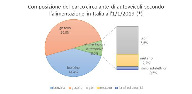 Composizione parco circolante in Italia per tipo di motorizzazione benzina, diesel, ibrida, elettrica, gpl e metano.