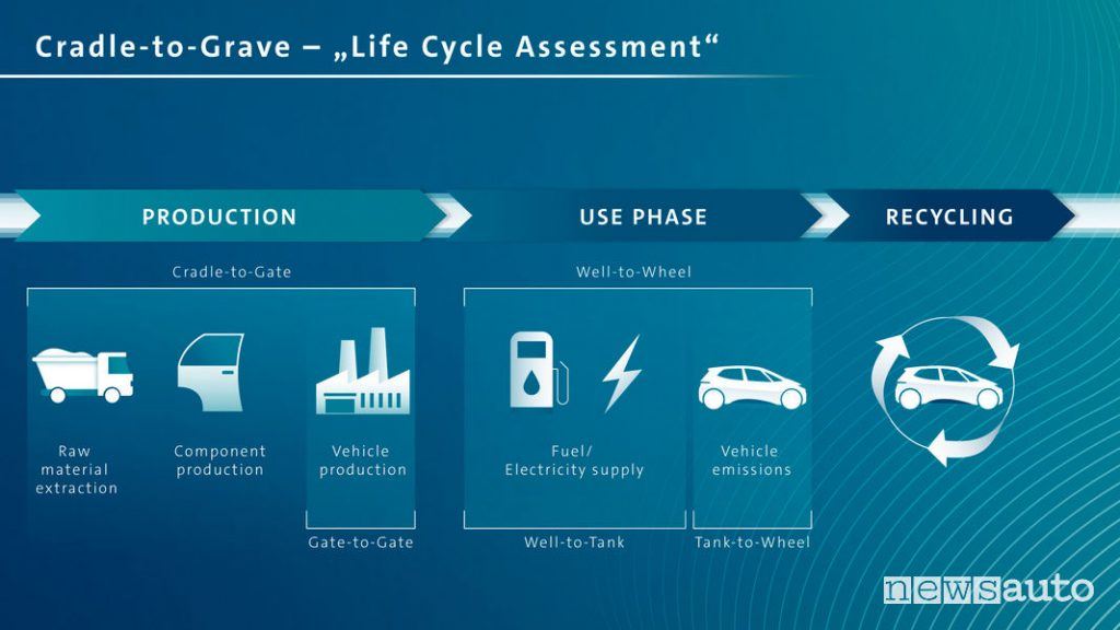 Life Cycle Assessment emissioni Volkswagen