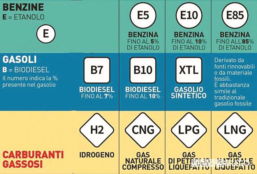 Composizione etanolo: 3 tipologie di carburante a base Etanolo: E5, E10, E85 come riassunto nella tabella sottostante.