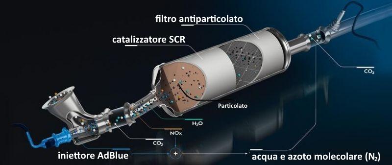 Schema catalizzatore SCR nei motori diesel BlueHDi PSA