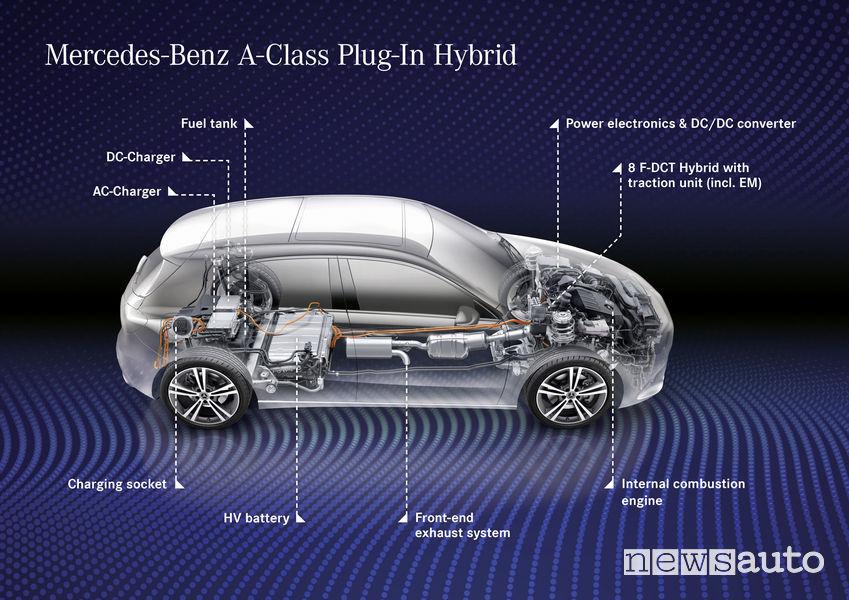 Mercedes-Benz Classe A Plug-in-Hybrid schema sistema EQ Power batteria, motore elettrico ed unità termica tradizionale
