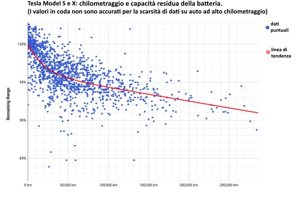 Durata batterie auto grafico km su percentuale di carica della Tesla S e X