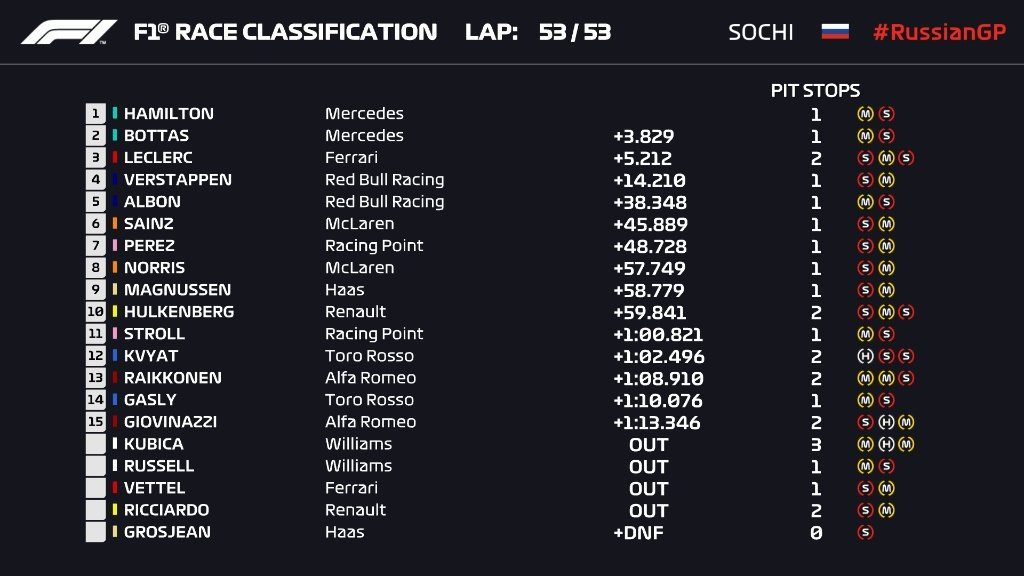 Ordine d'arrivo, classifica finale del Gp di Russia 2019