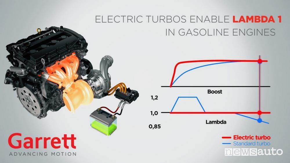 Schema funzionamento turbo elettronico E-Turbo Garrett