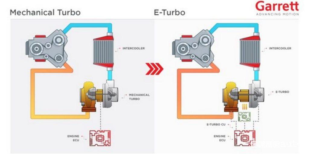 Confronto fra turbo meccanico ed elettronico e-Turbo Garrett