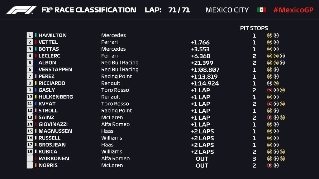 Ordine d'arrivo, classifica finale del Gp del Messico 2019