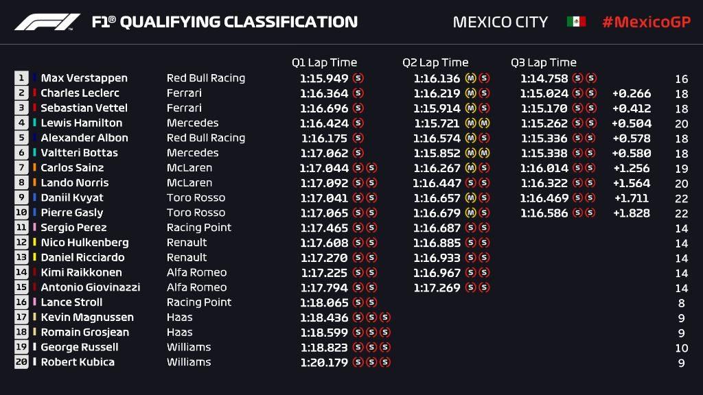 Griglia di partenza, qualifiche F1 Gp Messico 2019