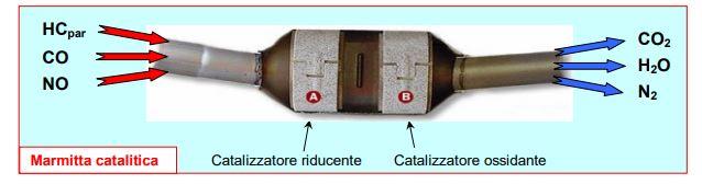 Schema marmitta catalitica catallizzatore riducente catalizzatore ossidante