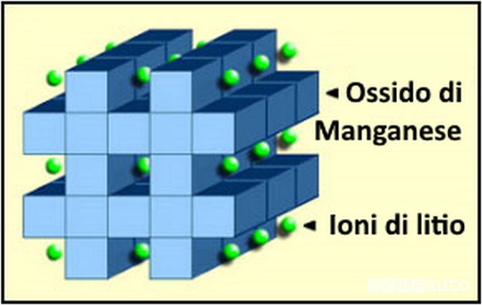 Struttura batteria al litio ossido di manganese (LiMn2O4) — LMO
