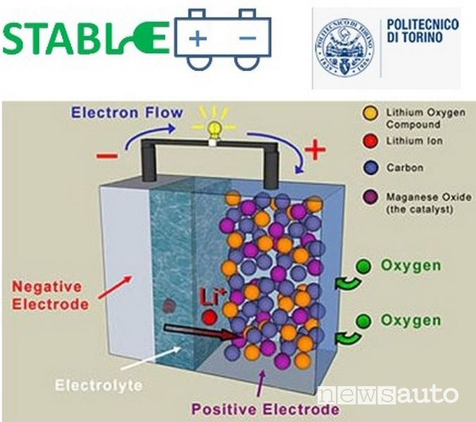 Funzionamento batteria litio-aria