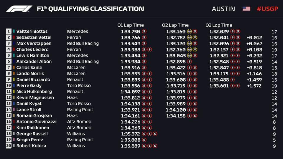 Griglia di partenza, qualifiche F1 Gp USA 2019