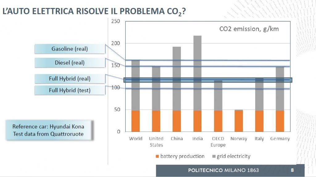 emissioni reali dei motori benzina, diesel e ibrido