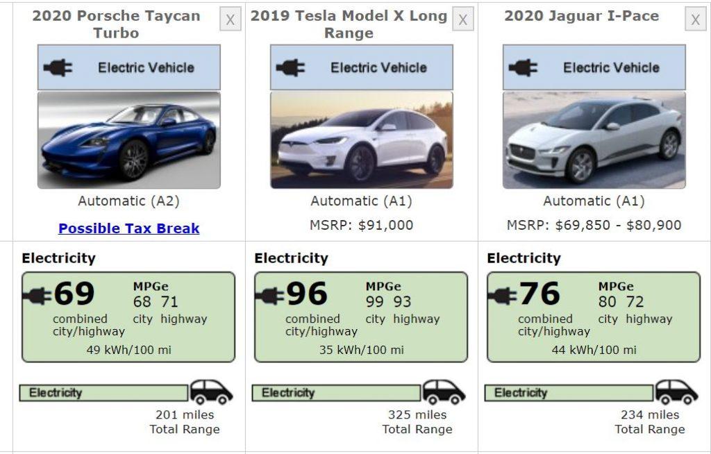 Autonomia auto elettrica a confronto Porsche Taycan vs Tesla Model X vs Jaguar I-Pace