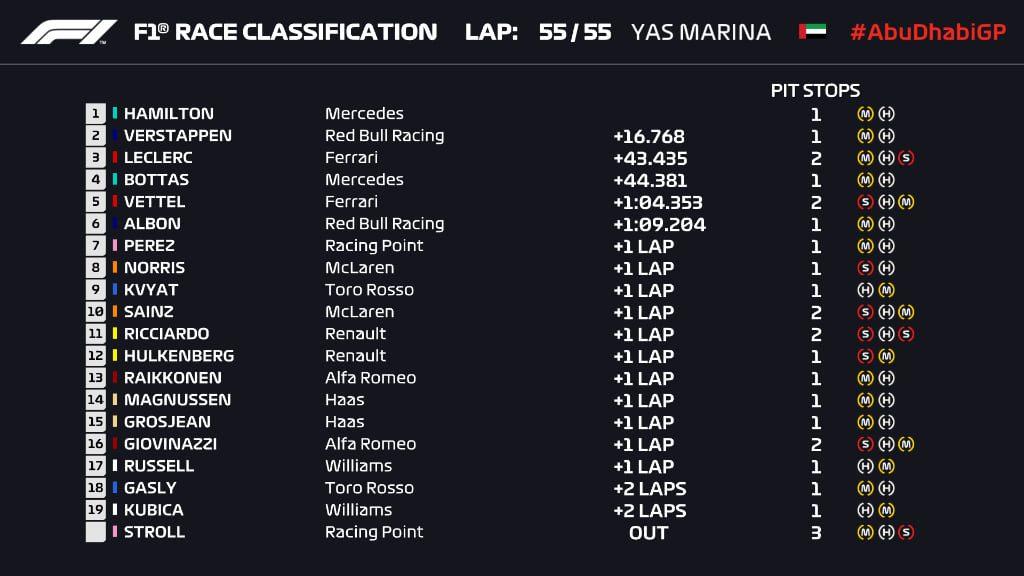 Ordine d'arrivo, classifica finale del Gp di Abu Dhabi F1 2019