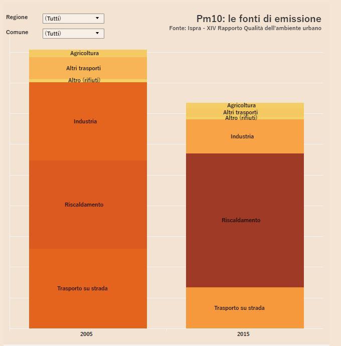 Inquinamento valori di PM10 prodotti da riscaldamento, industria, trasporto su strada, agricoltura e altro per tutte le città in ogni regione con l'apposito selettore, Italia per regione