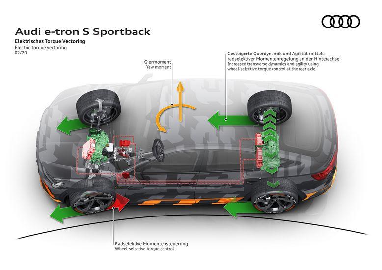Electric torque vectoring Audi e-tron S Sportback