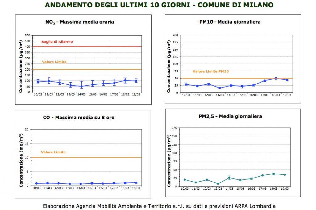 Andamento inquinamento Milano dati AMAT
