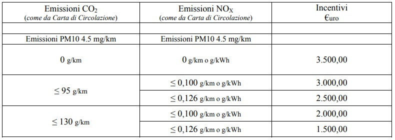 Incentivi auto in Veneto 2020 variabile in base alle emissioni di CO2, NOx