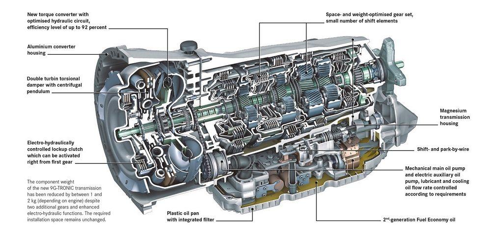 """Cambio automatico Mercedes-Benz 9G-TRONIC dotato della poszione """"P"""" parking"""
