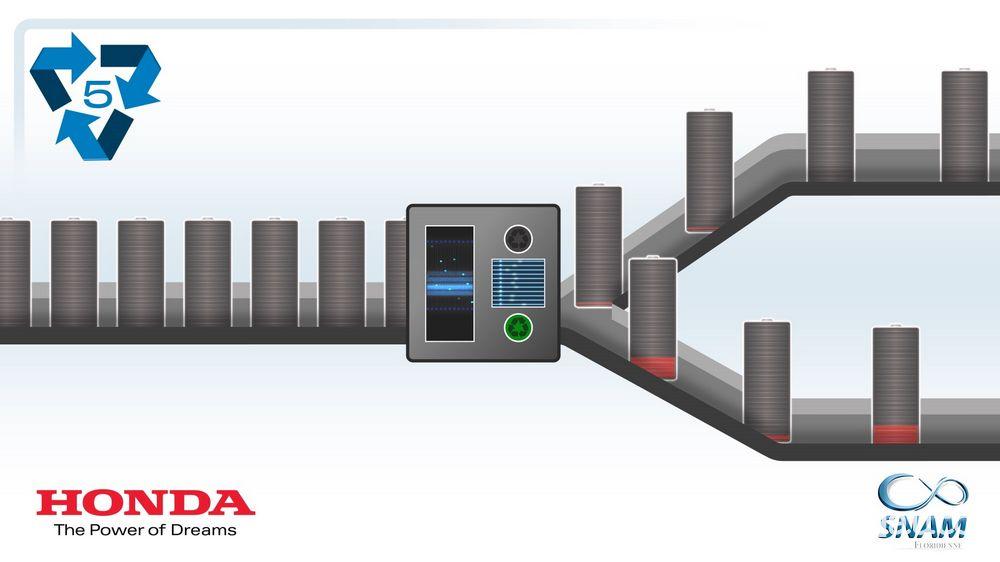 Processo di riciclo delle batterie al litio Honda