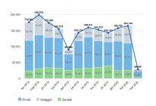 Photo of Mercato auto marzo 2020, è crisi profonda con vendite azzerate