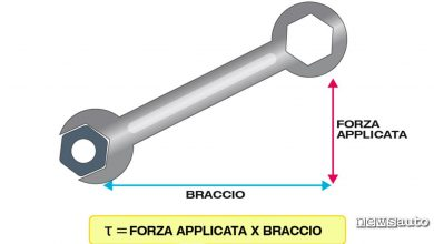 Photo of Coppia e potenza del motore in meccanica