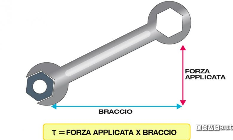 Coppia Formula