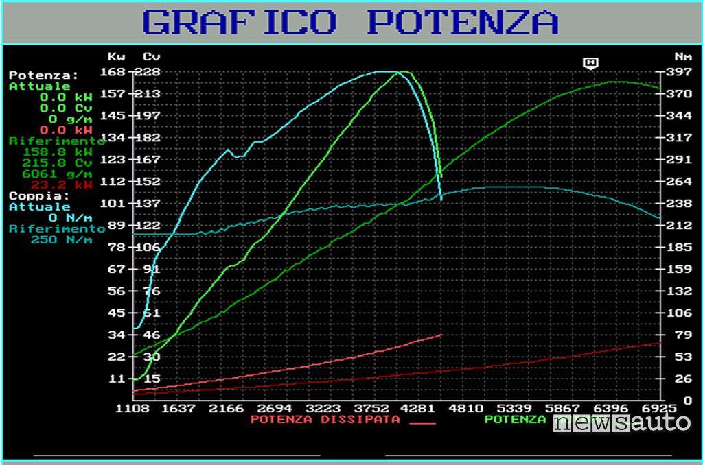 confronto grafico potenza e coppia motore diesel e benzina