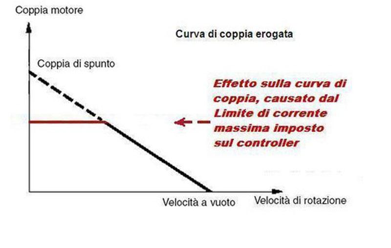 Curva COPPIA di un motore elettrico sincrono e variazione con il controller