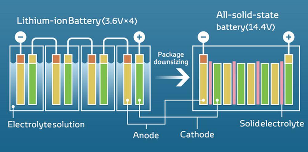 Batteria allo stato solido per auto elettriche differenze litio